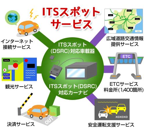 ITSスポットサービス