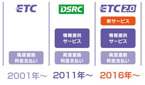2016年春からETC2.0本格導入