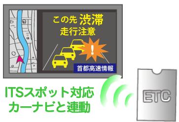 道路上のドライブサポート情報を表示