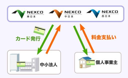 ETCコーポレートカード NEXCOとの関係