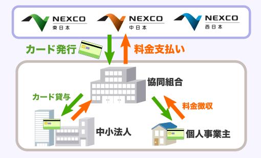 ETCコーポレートカード 協同組合とNEXCOとの関係