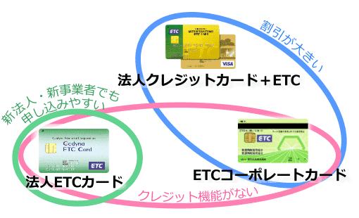 各法人用ETCカードの強み