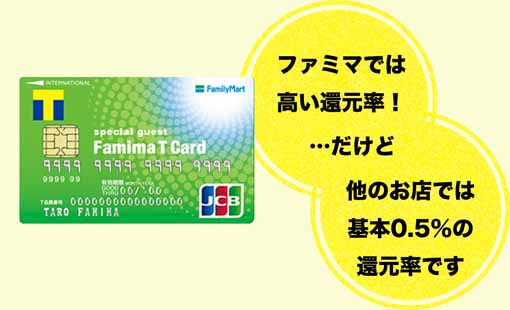 ファミリーマートやTポイント加盟店では高還元だが基本還元率が低いファミマTカード