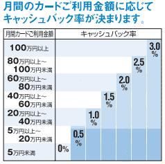 キャッシュバック率のグラフ