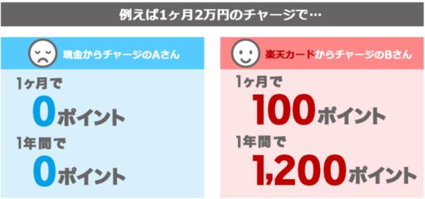 例えば1ヶ月2万円のチャージで 現金からチャージ0ポイント 楽天カードからチャージ100ポイント