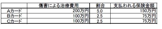 エポスカード1枚であれば200万円までしか返ってこないはずの治療費が300万円戻ってくる