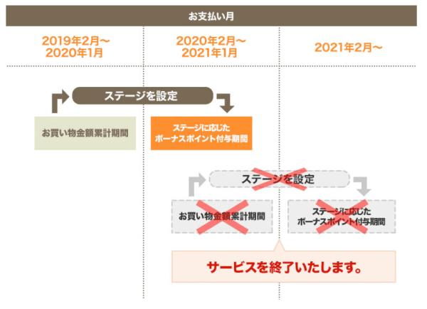 ボーナスポイントステージ(2021年1月終了予定)