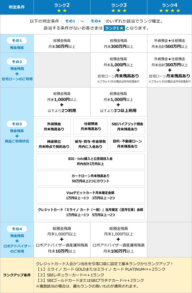 ▲▼住信SBIネット銀行公式HPより1