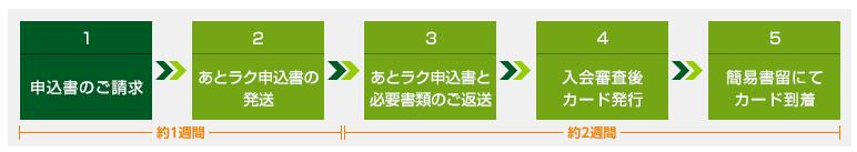 ▲三井住友カード公式HPより