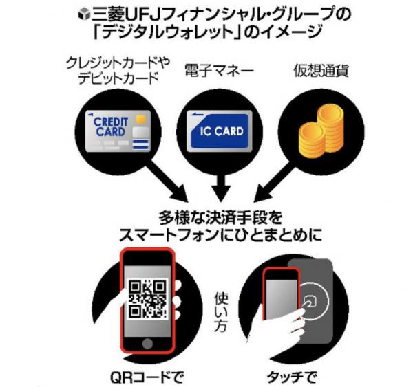 「デジタルウォレット」のイメージ