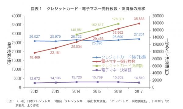 クレジットカード・電子マネー発行枚数・決済額の推移