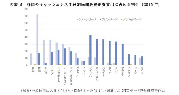 各国のキャッシュレス手段別民間最終消費支出に占める割合