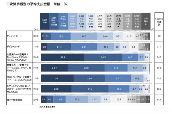決済手段別の平均支払金額についてのリサーチ結果