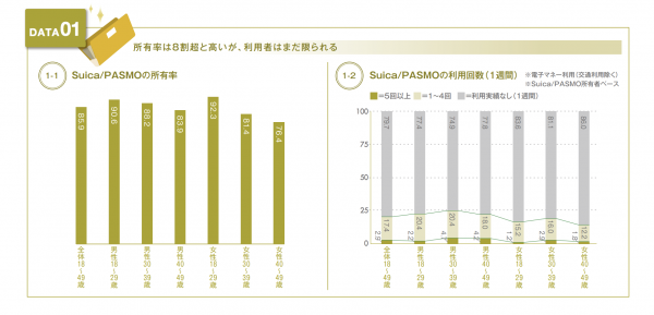 Suica・PASMO所持率と決済での利用率についてのリサーチ結果