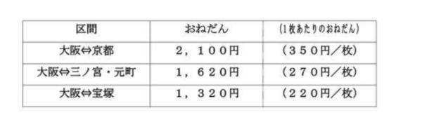 昼間特割きっぷの主要区間の値段例