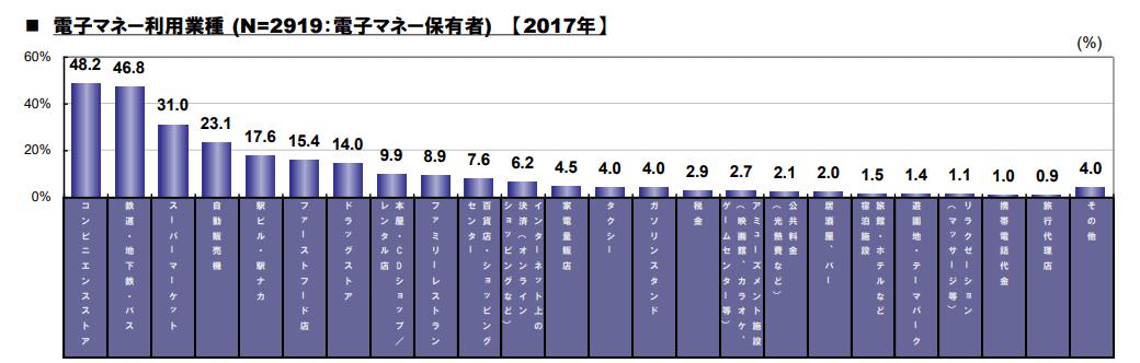 2017 クレジットカードに関する総合調査