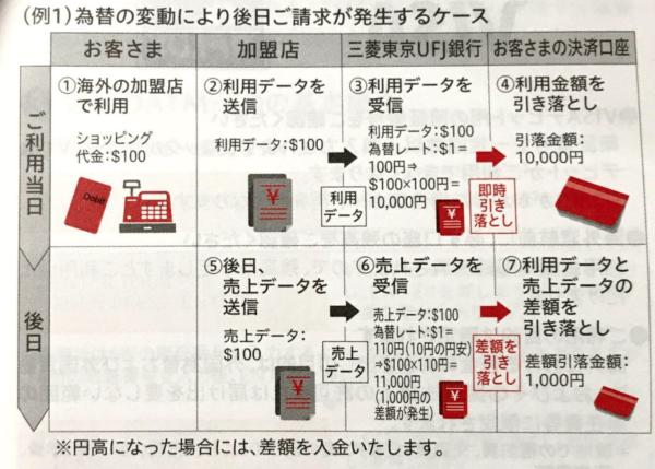 三菱東京UFJ-VISAデビット|ご利用ガイドより レート変動による引き落とし金額の変動