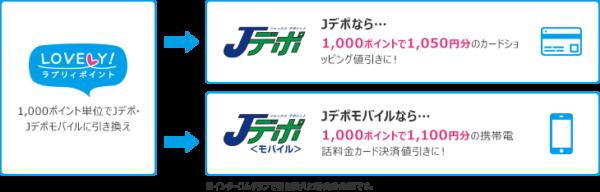 「Jデポ」または「Jデポモバイル」に引き換え