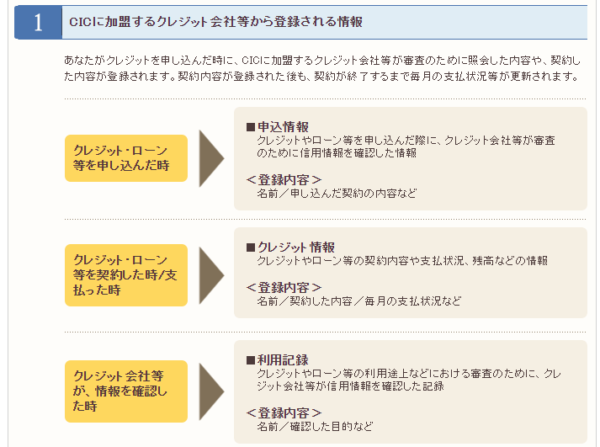 信用情報として記録される内容の例
