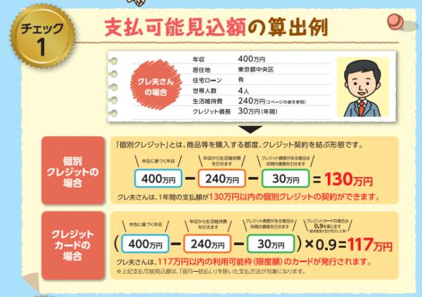 日本クレジット協会|知っておこう!クレジット申込時の法律チェックポイント