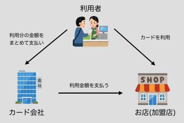 セゾンカード|クレジットカードの仕組み