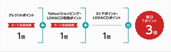 Yahoo!ショッピング・LOHACOで利用すると毎日3%の還元率