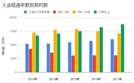 クレジットカード入会経過年数グラフ