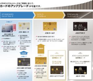 JCB公式サイトより カードのアップグレード