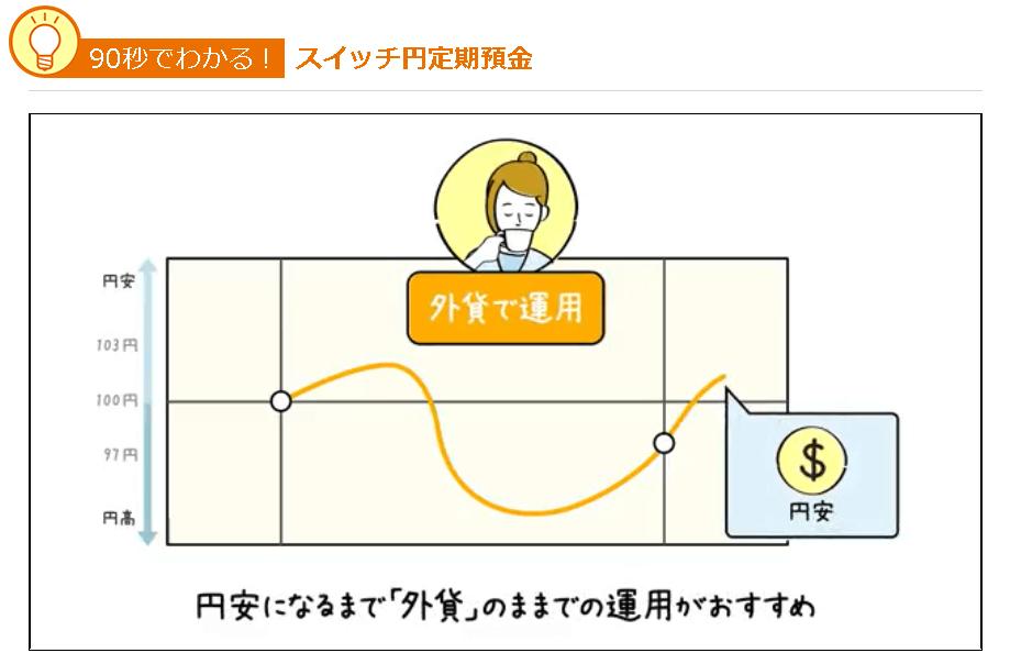 スイッチ円定期預金|じぶん銀行 両替タイミング2