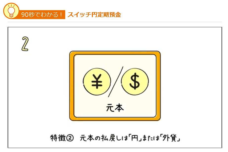 スイッチ円定期預金|じぶん銀行