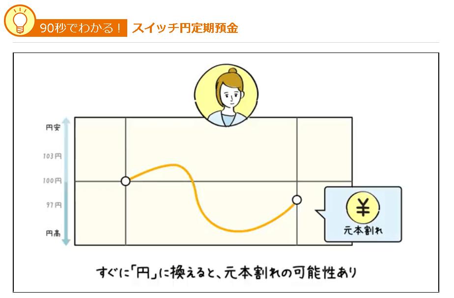 スイッチ円定期預金|じぶん銀行 両替タイミング1