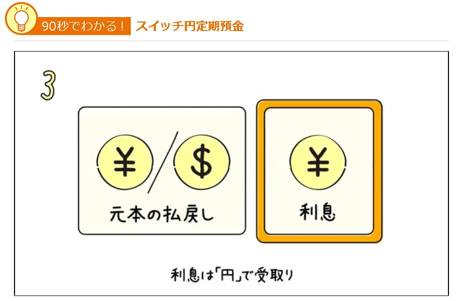 スイッチ円定期預金|じぶん銀行 利息は円
