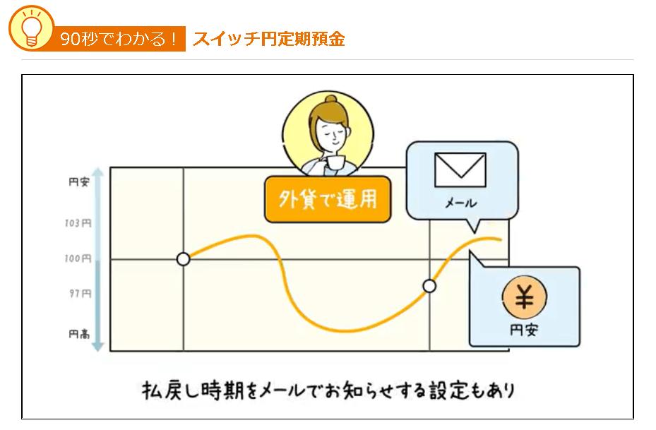 スイッチ円定期預金|じぶん銀行 両替タイミングメール