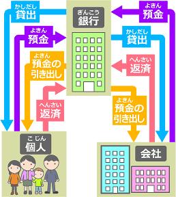 銀行の仕組み|三井住友銀行