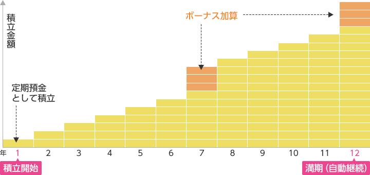 積立式定期預金のイメージ|イオン銀行