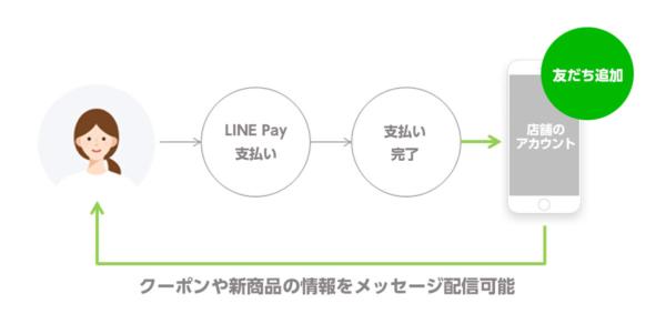 LINE Pay公式ブログより
