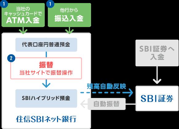入金方法|SBIハイブリッド預金|住信SBIネット銀行