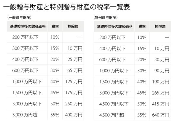 贈与税の課税額|三菱UFJ信託銀行