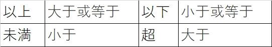 中国語での表現