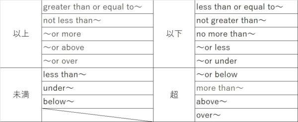 英語での以上、以下、未満、超の別の表現方法