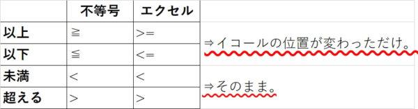 比較演算子と記号の違い