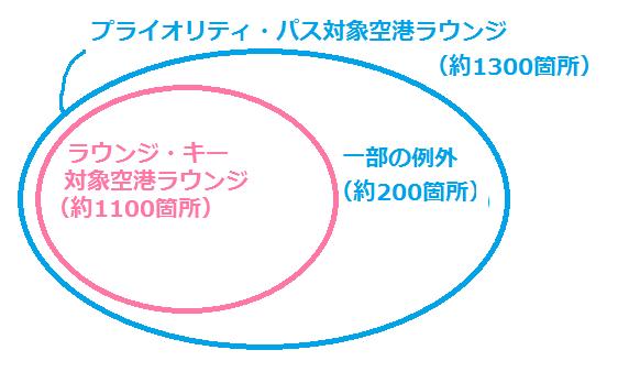 2つのサービスの利用可能空港の関係