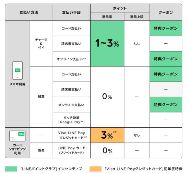 LINE Pay公式ブログHP