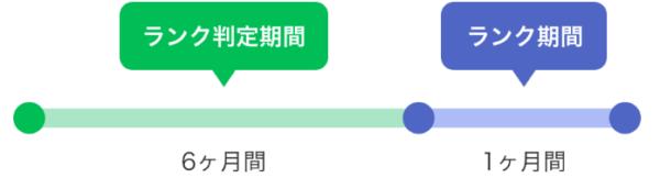 LINE Pay公式ブログHPより